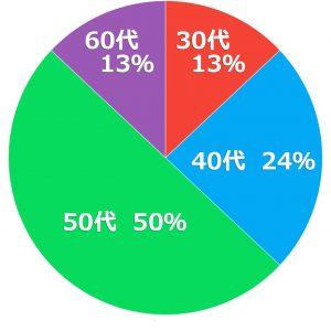 タイ人女性との国際結婚相談所KJM 男性年齢割合